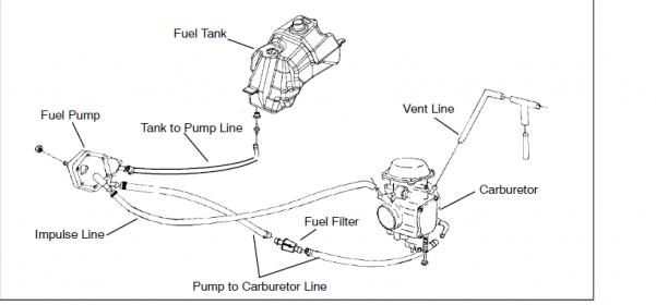 14790d1385091863 fuel pump fuel lines atv fuel diagram wiring diagram data