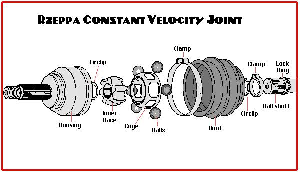 Broken axles / CV joint Definition - Polaris ATV Forum