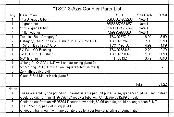 Off-road Trailer Build Using Polaris parts-tsccouplerpartslist.jpg