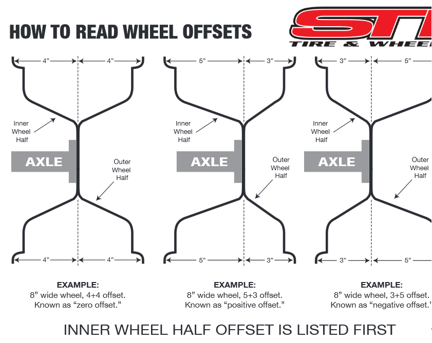 Wheel offset explained for dummies(Me) - Polaris ATV Forum